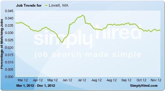 Lowell job trends